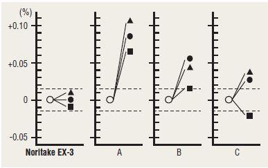 Coeficiente de expansión térmica CTE