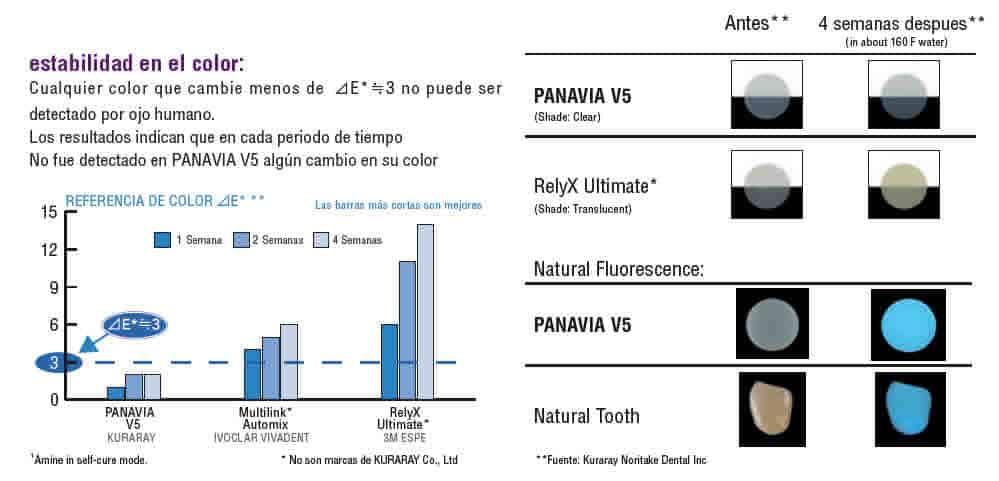 PANAVIA V5 ESTABLIDAD DE COLOR