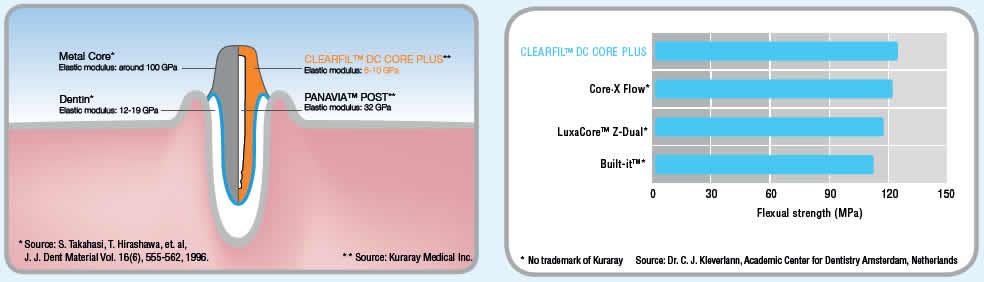 Clearfil DC Core